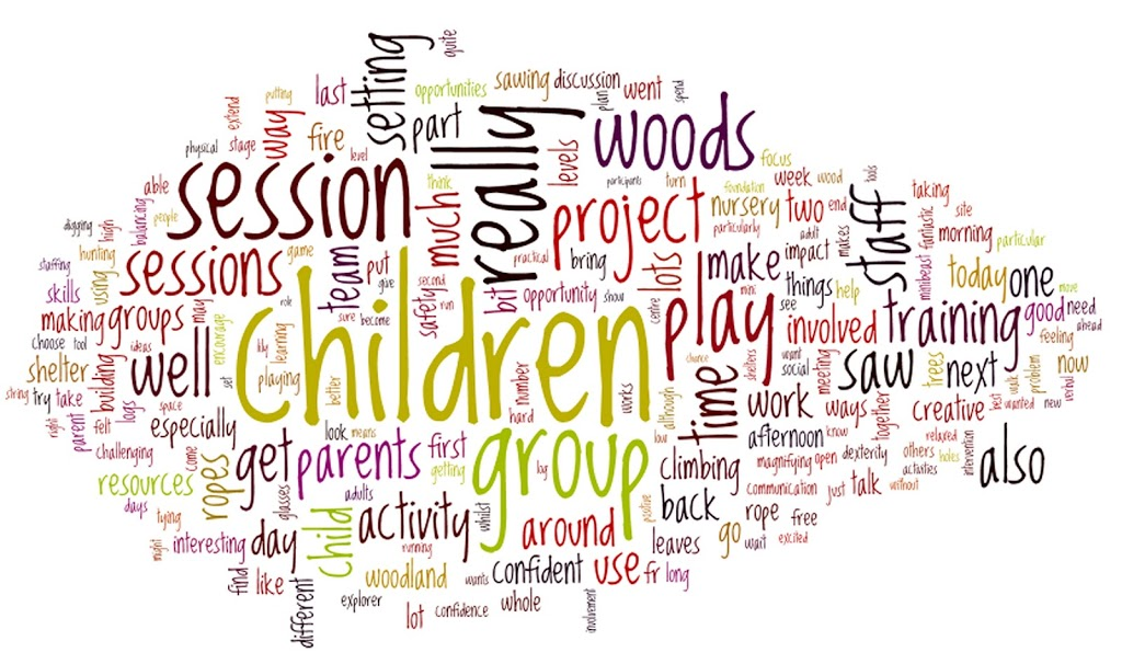 Forest School reflective diary as a word cloud | Kindling